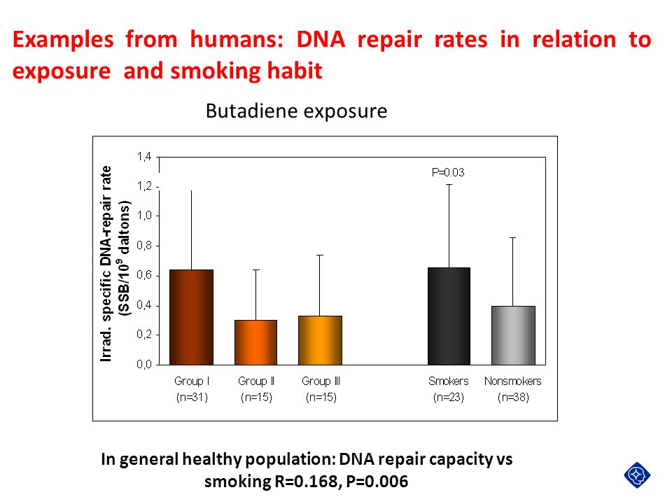 Examples from humans: DNA repair rates in relation to exposure and smoking habit In general healthy population: DNA repair capacity vs smoking R=0.168