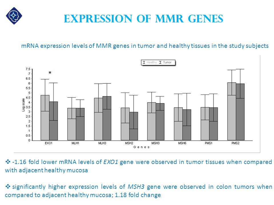 Expression of MMR genes mRNA expression levels of MMR genes in tumor and healthy tissues in the study subjects  -1.16 fold lower mRNA levels of EXO1