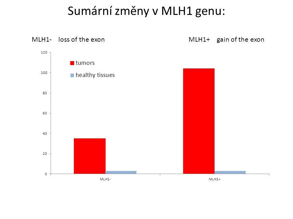 Sumární změny v MLH1 genu: MLH1+ gain of the exonMLH1- loss of the exon