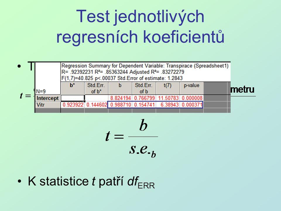 Test jednotlivých regresních koeficientů Testujeme hypotézu H 0 :  = 0 K statistice t patří df ERR