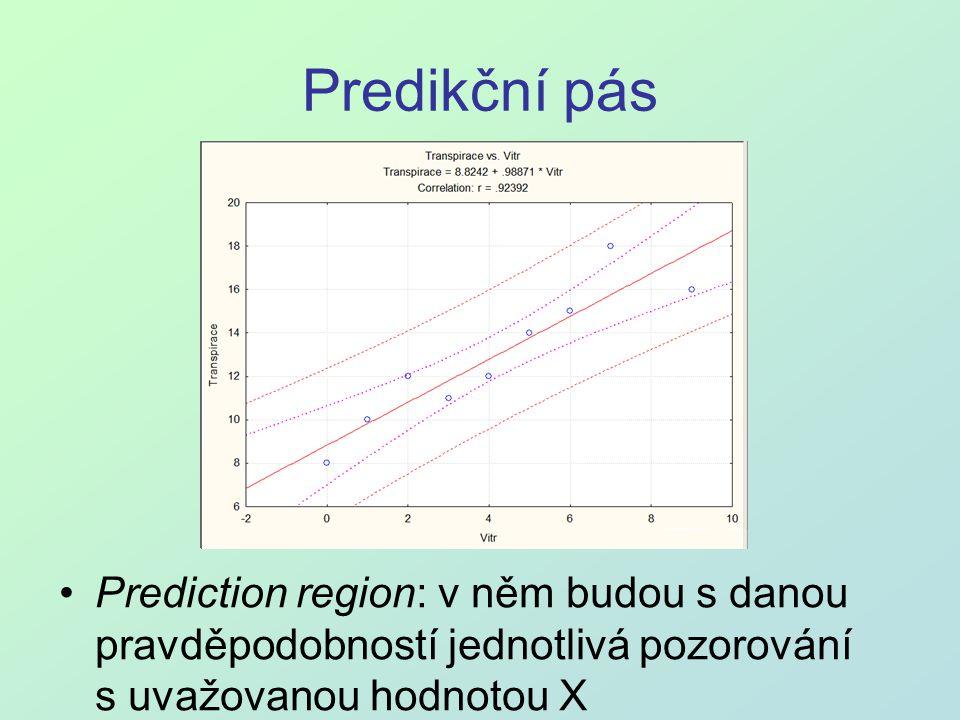 Predikční pás Prediction region: v něm budou s danou pravděpodobností jednotlivá pozorování s uvažovanou hodnotou X