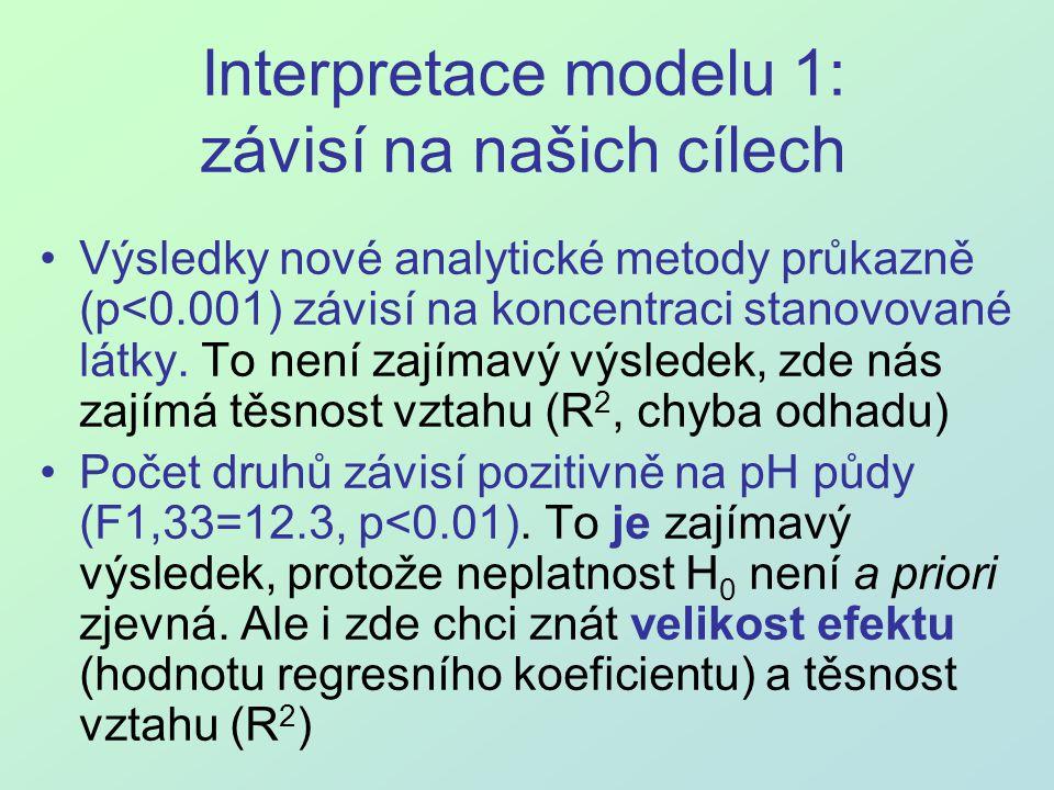 Interpretace modelu 1: závisí na našich cílech Výsledky nové analytické metody průkazně (p<0.001) závisí na koncentraci stanovované látky. To není zaj