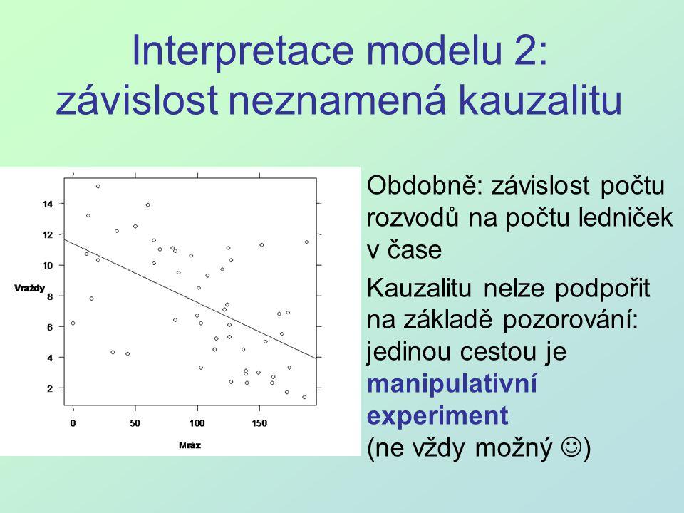 Interpretace modelu 2: závislost neznamená kauzalitu Obdobně: závislost počtu rozvodů na počtu ledniček v čase Kauzalitu nelze podpořit na základě poz