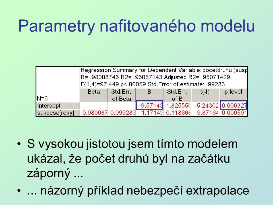 Parametry nafitovaného modelu S vysokou jistotou jsem tímto modelem ukázal, že počet druhů byl na začátku záporný...... názorný příklad nebezpečí extr