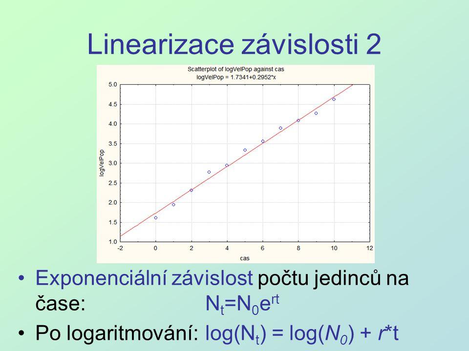 Linearizace závislosti 2 Exponenciální závislost počtu jedinců na čase: N t =N 0 e rt Po logaritmování: log(N t ) = log(N 0 ) + r*t