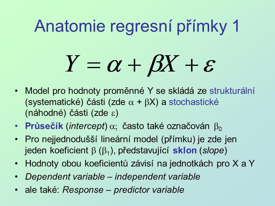 Anatomie regresní přímky 1 Model pro hodnoty proměnné Y se skládá ze strukturální (systematické) části (zde  +  X) a stochastické (náhodné) části (z