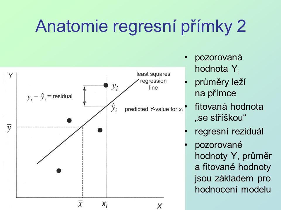 """Anatomie regresní přímky 2 pozorovaná hodnota Y i průměry leží na přímce fitovaná hodnota """"se stříškou"""" regresní reziduál pozorované hodnoty Y, průměr"""