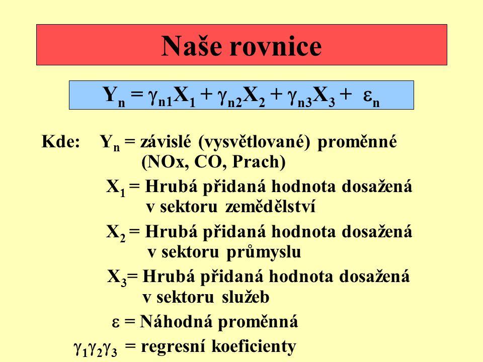 Naše rovnice Kde: Y n = závislé (vysvětlované) proměnné (NOx, CO, Prach) X 1 = Hrubá přidaná hodnota dosažená v sektoru zemědělství X 2 = Hrubá přidaná hodnota dosažená v sektoru průmyslu X 3 = Hrubá přidaná hodnota dosažená v sektoru služeb  = Náhodná proměnná  1  2  3 = regresní koeficienty Y n =  n1 X 1 +  n2 X 2 +  n3 X 3 +  n