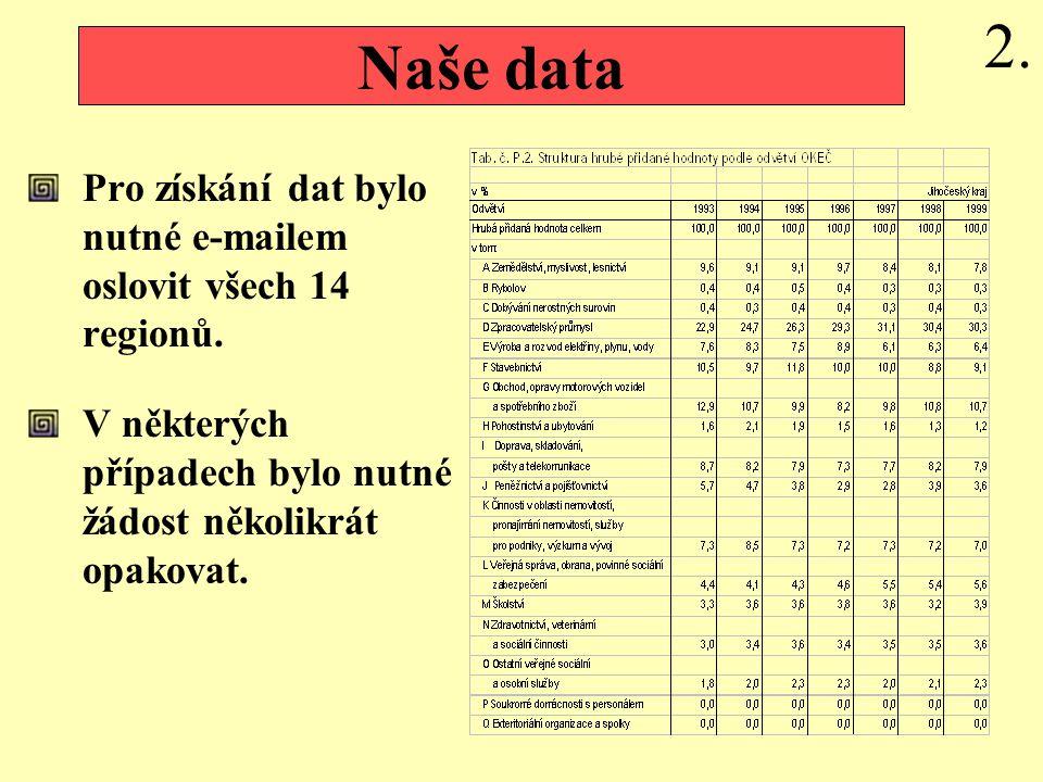 Pro získání dat bylo nutné e-mailem oslovit všech 14 regionů.