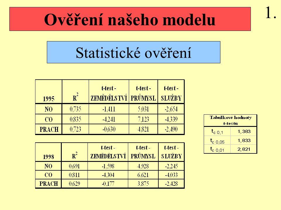 Ověření našeho modelu Statistické ověření 1.