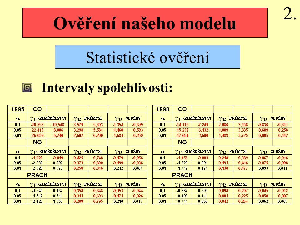 Ověření našeho modelu Statistické ověření 2. Intervaly spolehlivosti: