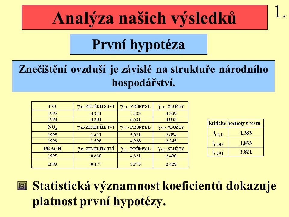 Analýza našich výsledků Statistická významnost koeficientů dokazuje platnost první hypotézy.