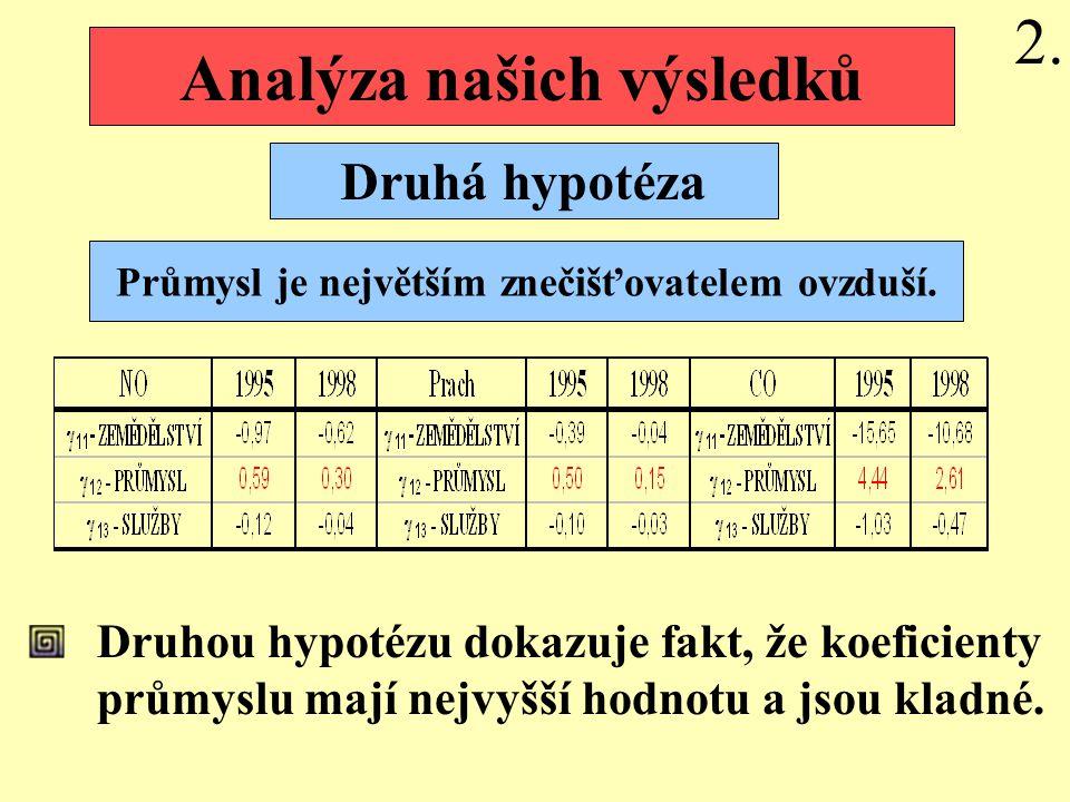 Druhou hypotézu dokazuje fakt, že koeficienty průmyslu mají nejvyšší hodnotu a jsou kladné.