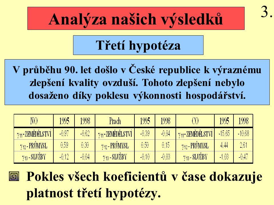 Pokles všech koeficientů v čase dokazuje platnost třetí hypotézy.