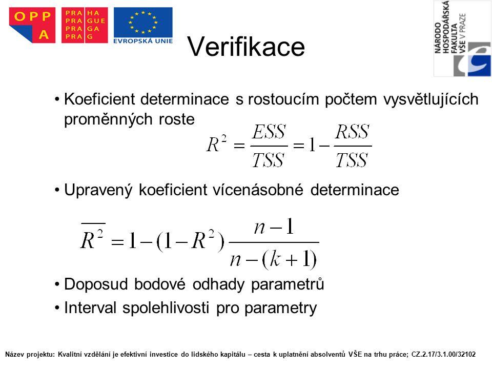 Verifikace Koeficient determinace s rostoucím počtem vysvětlujících proměnných roste Upravený koeficient vícenásobné determinace Doposud bodové odhady