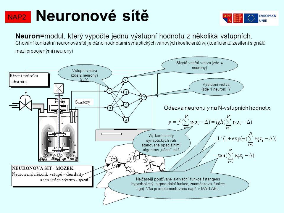 Neuronové sítě NAP2 Neuron=modul, který vypočte jednu výstupní hodnotu z několika vstupních. Chování konkrétní neuronové sítě je dáno hodnotami synapt