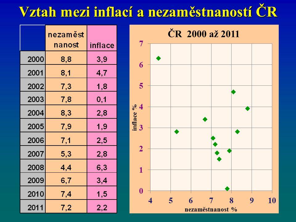 Vztah mezi inflací a nezaměstnaností ČR
