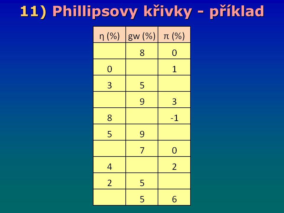 11) Phillipsovy křivky - příklad