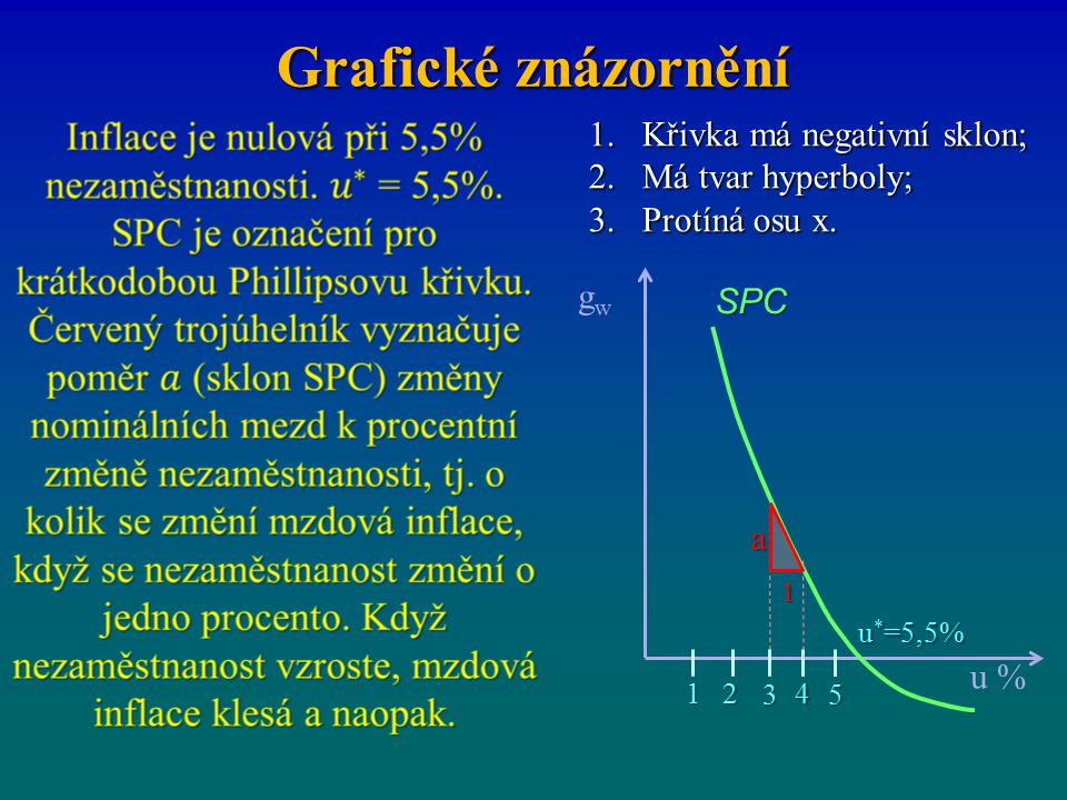Grafické znázornění 1.Křivka má negativní sklon; 2.Má tvar hyperboly; 3.Protíná osu x. gwgw u * =5,5% a u % SPC 3 142 5 1