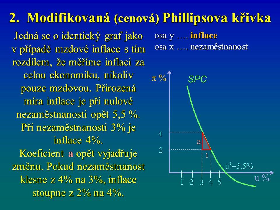 osa y …. inflace osa x …. nezaměstnanost π % u * =5,5% a u % SPC 3 142 5 1 2 4 Jedná se o identický graf jako v případě mzdové inflace s tím rozdílem,