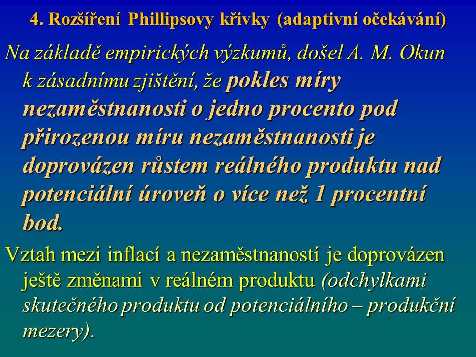 4. Rozšíření Phillipsovy křivky (adaptivní očekávání) Na základě empirických výzkumů, došel A. M. Okun k zásadnímu zjištění, že pokles míry nezaměstna
