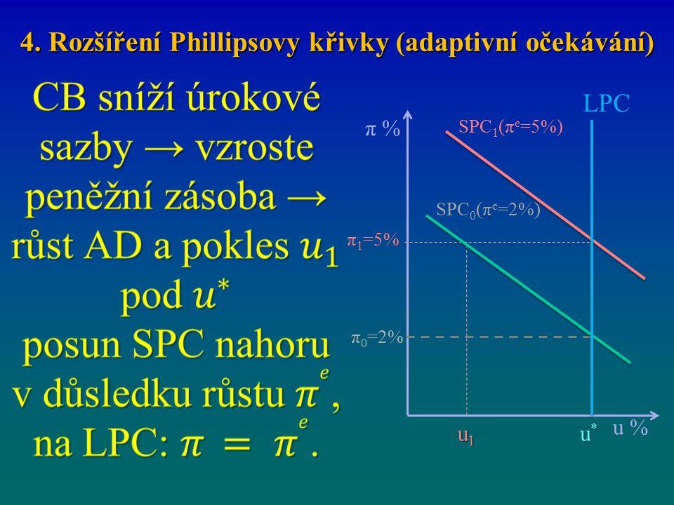 π % u % u1u1u1u1 u*u*u*u* π 1 =5% π 0 =2% SPC 1 (π e =5%) SPC 0 (π e =2%) LPC