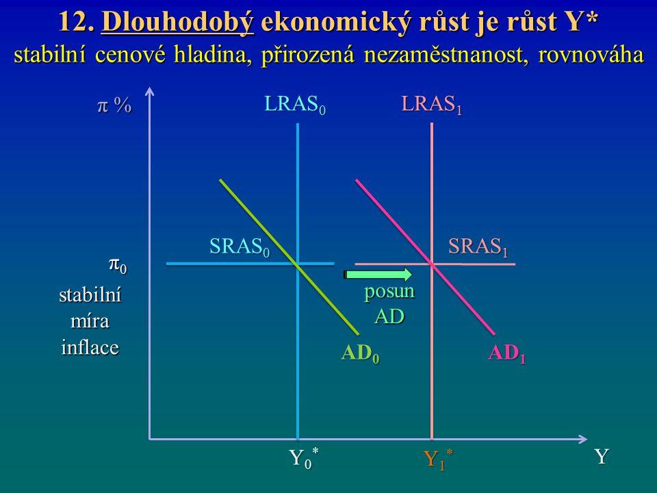 12. Dlouhodobý ekonomický růst je růst Y* stabilní cenové hladina, přirozená nezaměstnanost, rovnováha π %π %π %π % Y Y0*Y0*Y0*Y0* Y1*Y1*Y1*Y1* LRAS 0