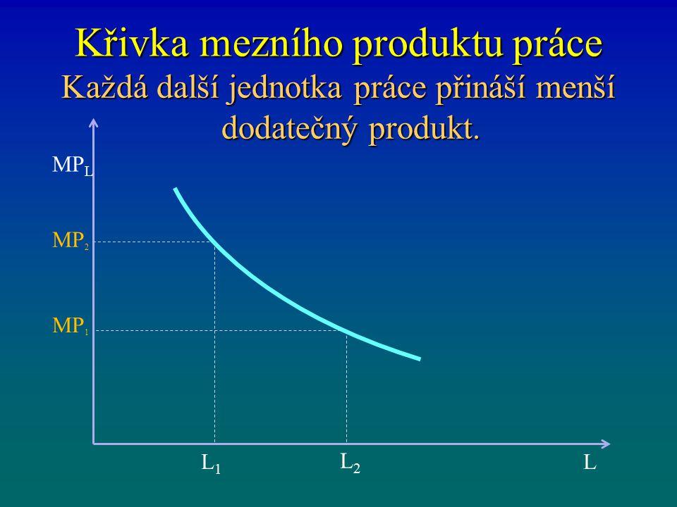 Křivka mezního produktu práce Každá další jednotka práce přináší menší dodatečný produkt. L MP L MP 2 L2L2 L1L1 MP 1