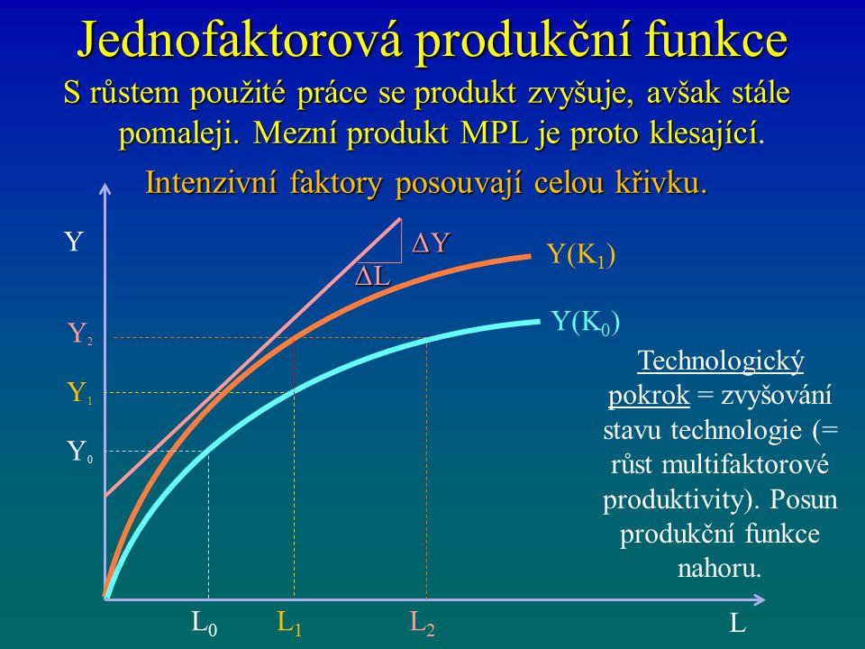 Jednofaktorová produkční funkce S růstem použité práce se produkt zvyšuje, avšak stále pomaleji. Mezní produkt MPL je proto klesající S růstem použité