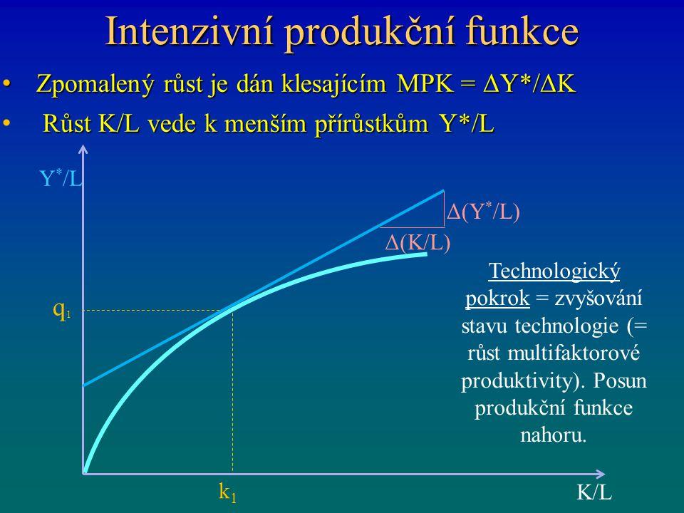 Intenzivní produkční funkce Zpomalený růst je dán klesajícím MPK = ΔY*/ΔK Zpomalený růst je dán klesajícím MPK = ΔY*/ΔK Růst K/L vede k menším přírůst