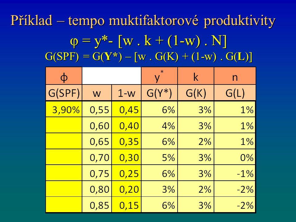Příklad – tempo muktifaktorové produktivity φ = y*- [w. k + (1-w). N] G(SPF) = G(Y*) – [w. G(K) + (1-w). G(L)]
