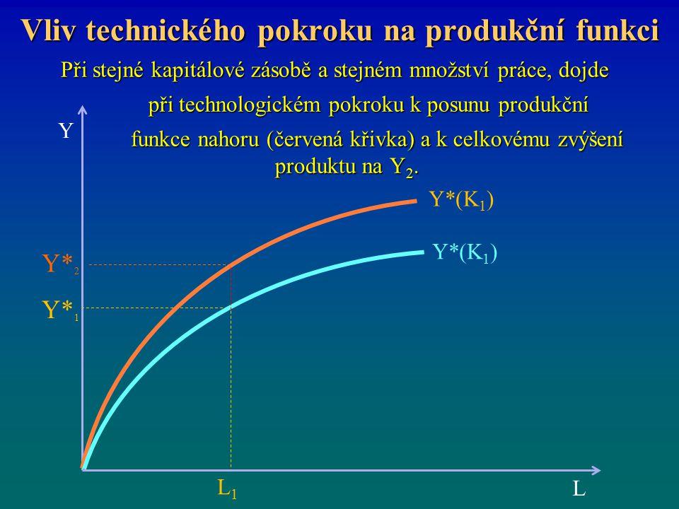Vliv technického pokroku na produkční funkci Při stejné kapitálové zásobě a stejném množství práce, dojde při technologickém pokroku k posunu produkčn