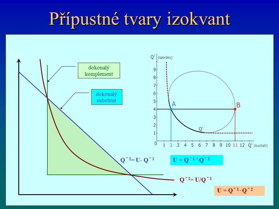 Přípustné tvary izokvant dokonalý substitut dokonalý komplement Q´ 1 Q´ 2 Q´ 2 = U/Q´ 1 Q´ 2 = U- Q´ 1 U = Q´ 1. Q´ 2 U = Q´ 1 + Q´ 2