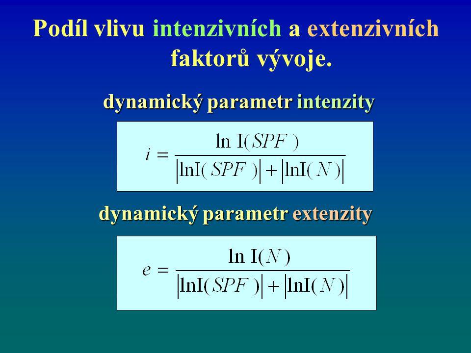 Podíl vlivu intenzivních a extenzivních faktorů vývoje. dynamický parametr intenzity dynamický parametr intenzity dynamický parametr extenzity