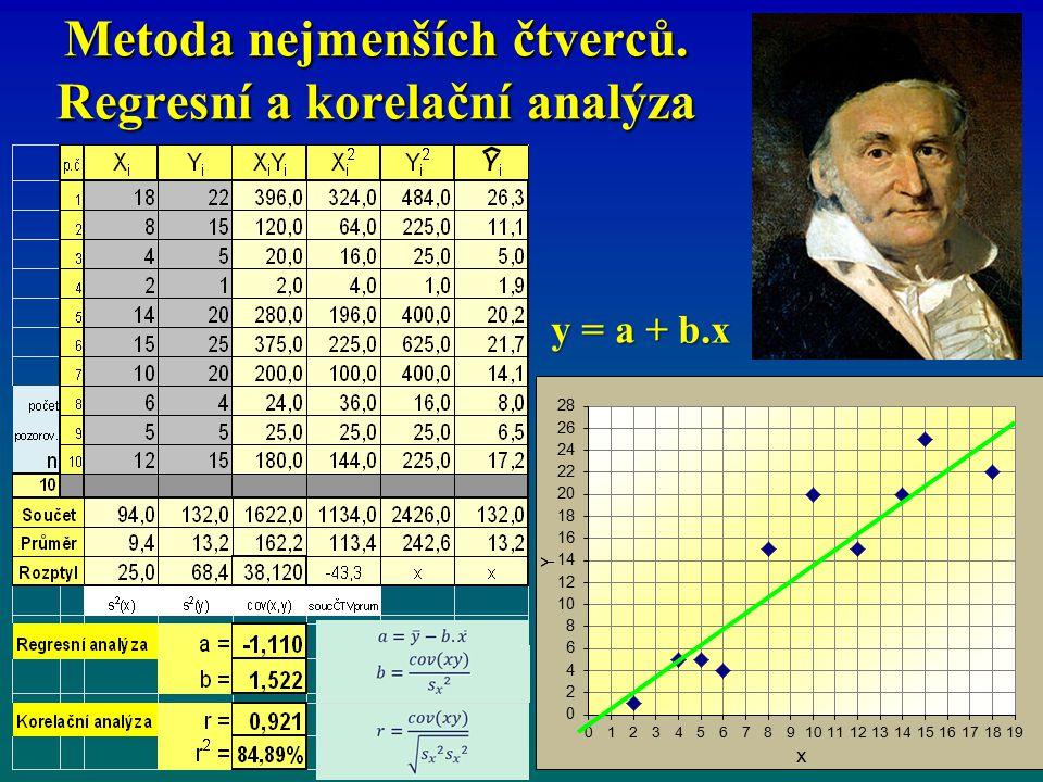 Metoda nejmenších čtverců. Regresní a korelační analýza y = a + b.x