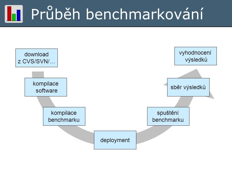 Průběh benchmarkování kompilace software kompilace benchmarku download z CVS/SVN/… spuštění benchmarku deployment sběr výsledků vyhodnocení výsledků