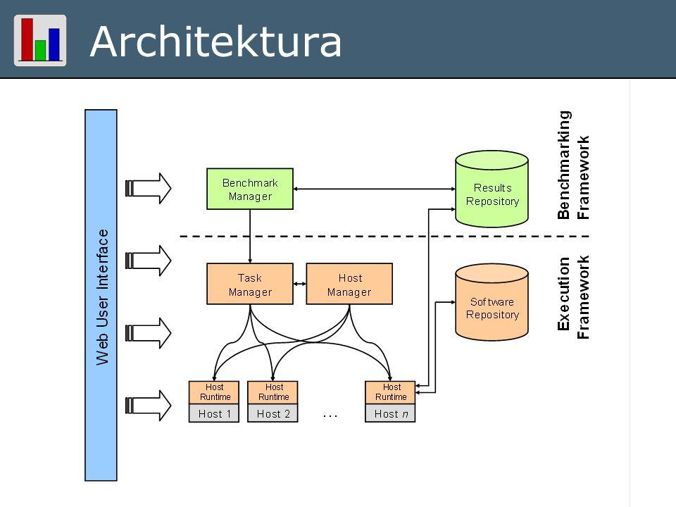 Proof of concept Modelová implementace dvou netriviálních distribuovaných benchmarků RUBiS –Internetová aukční síň ( eBay ) –2 servery, mnoho klientů –Java, EJB Xampler –Sada benchmarků pro CORBA middleware –C++