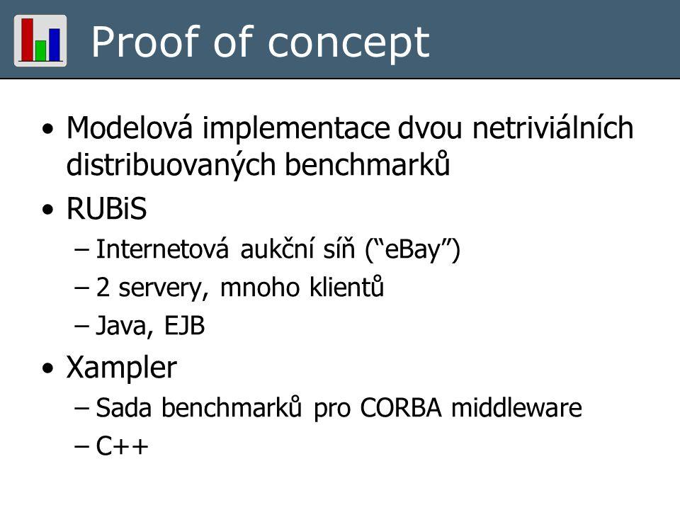 """Proof of concept Modelová implementace dvou netriviálních distribuovaných benchmarků RUBiS –Internetová aukční síň (""""eBay"""") –2 servery, mnoho klientů"""