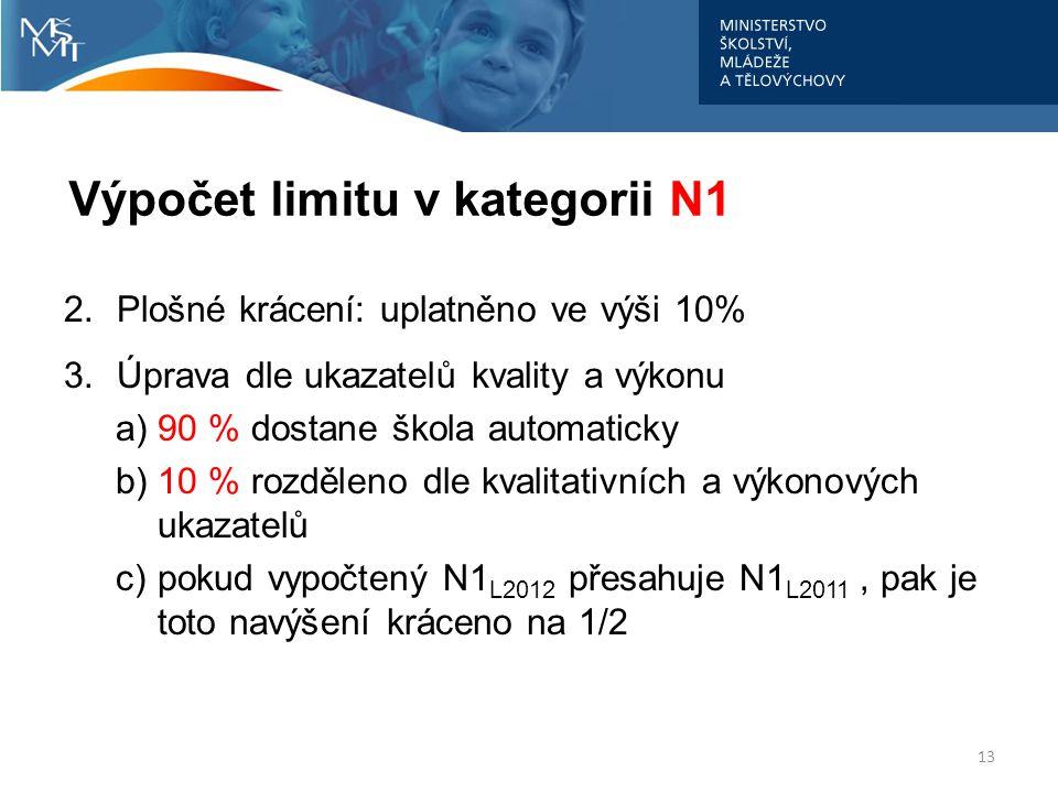 Výpočet limitu v kategorii N1 2.Plošné krácení: uplatněno ve výši 10% 3.Úprava dle ukazatelů kvality a výkonu a)90 % dostane škola automaticky b)10 %