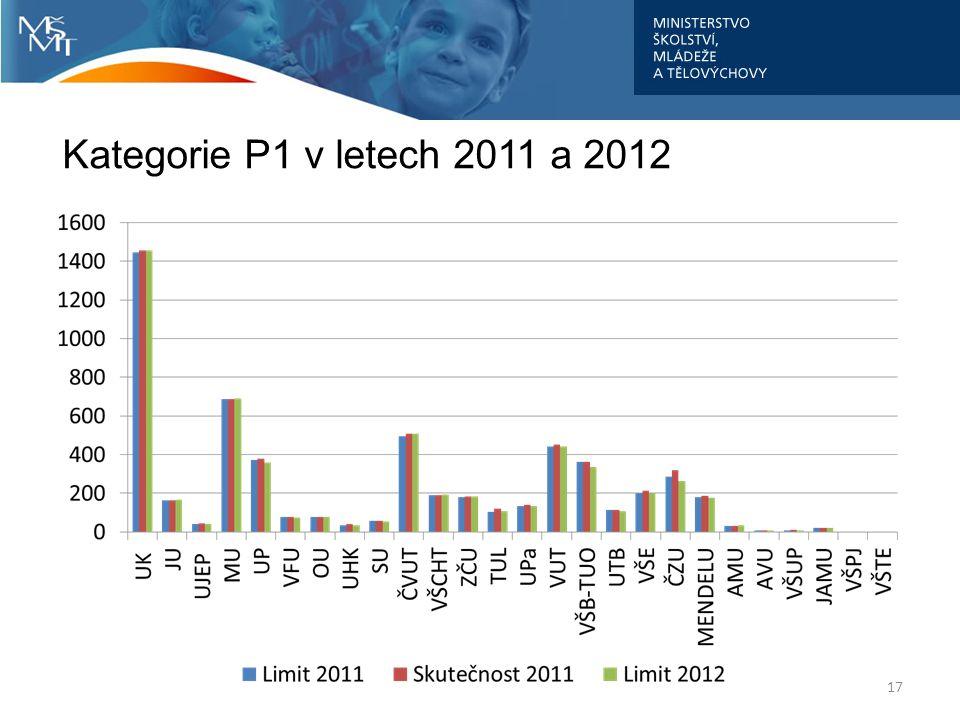Kategorie P1 v letech 2011 a 2012 17