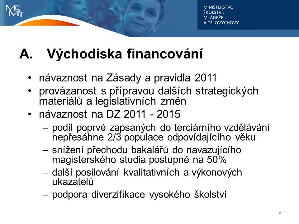 A.Východiska financování návaznost na Zásady a pravidla 2011 provázanost s přípravou dalších strategických materiálů a legislativních změn návaznost n