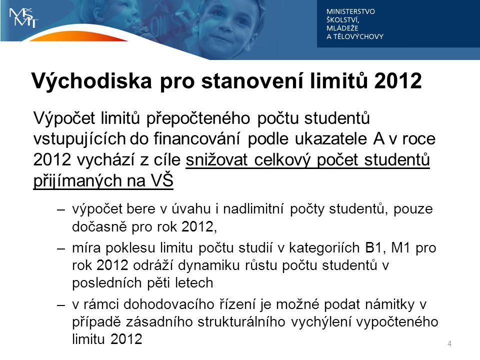 """B.Limity počtu studií 2012 kategorie limitů: B1, M1, N1, P1, SP2+ výpočet limitů 1.výpočet srovnatelné základny 2.případné plošné krácení 3.úprava dle ukazatelů kvality a výkonu a)určité % z vypočtené srovnatelné základny dostane škola automaticky b)určité % z vypočtené srovnatelné základny """"odevzdá škola do celku všech VVŠ, zpět získá počet, který odpovídá výsledkům dle ukazatelů kvality a výkonu c)úpravy limitů v závislosti na úspěšnosti / neúspěšnosti v kvalitativních a výkonových ukazatelích 5"""