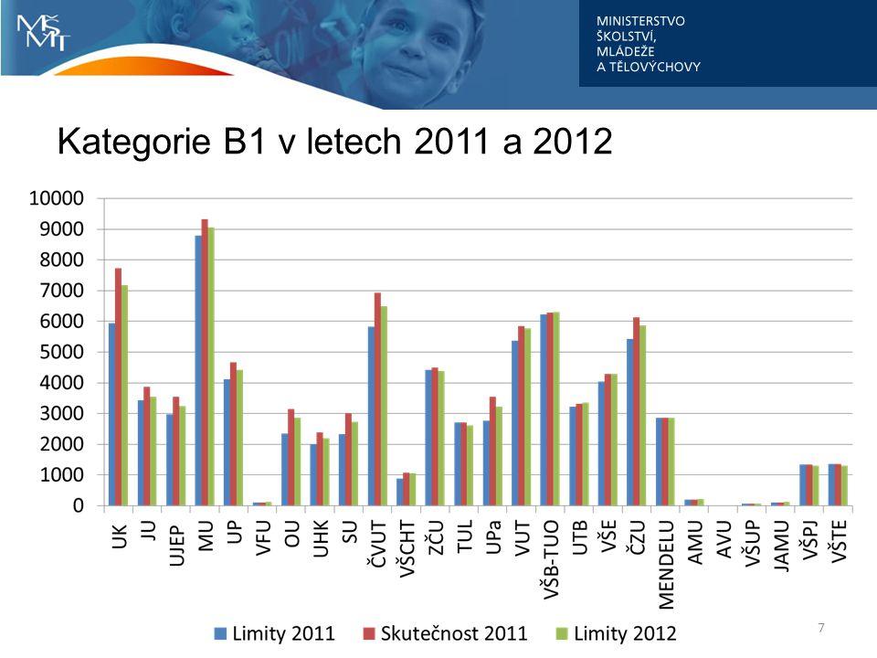 Kategorie B1 celkem limit 2012 oproti skutečnosti 2011: - 4,3% limit 2012 oproti limitu 2011: +7% 8