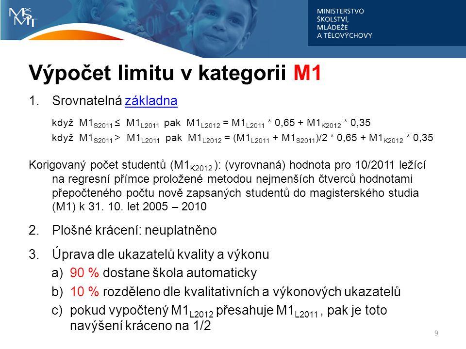 Výpočet limitu v kategorii M1 1.Srovnatelná základnazákladna když M1 S2011 ≤ M1 L2011 pak M1 L2012 = M1 L2011 * 0,65 + M1 K2012 * 0,35 když M1 S2011 >