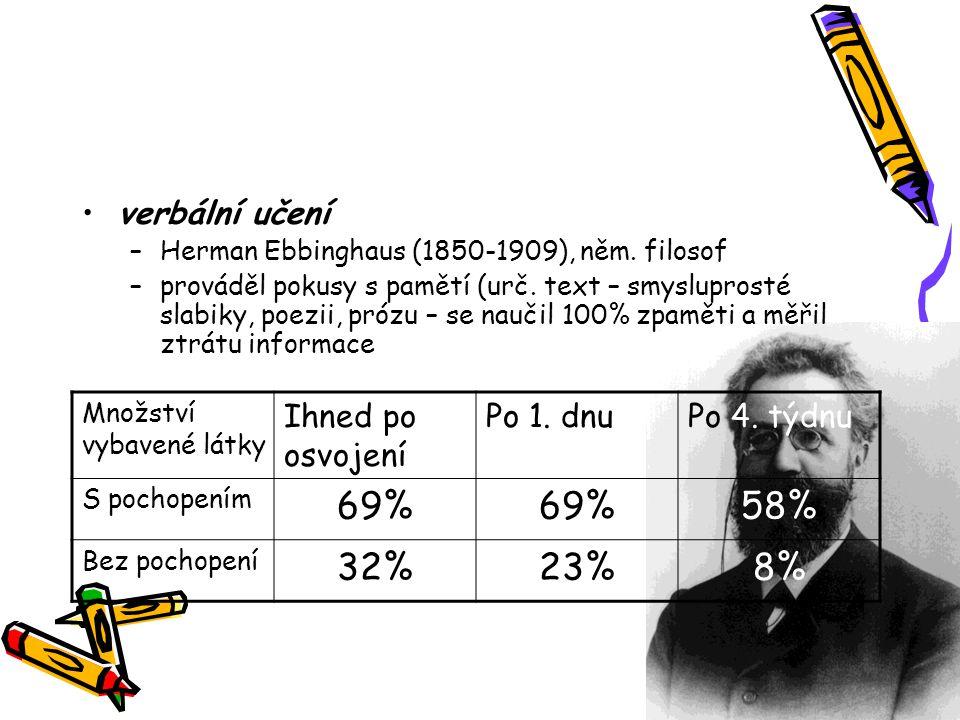 verbální učení –Herman Ebbinghaus (1850-1909), něm. filosof –prováděl pokusy s pamětí (urč. text – smysluprosté slabiky, poezii, prózu – se naučil 100