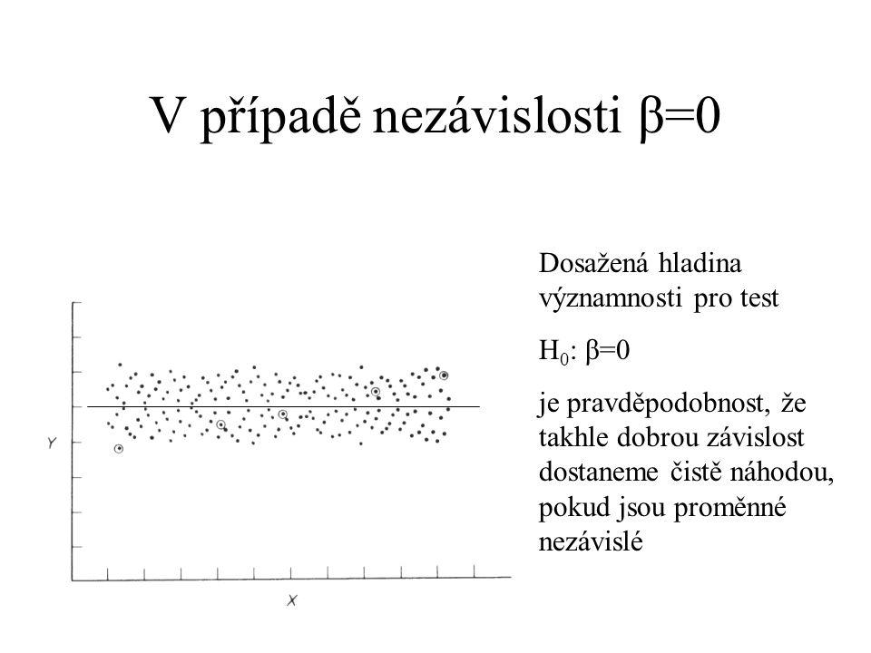 V případě nezávislosti β=0 Dosažená hladina významnosti pro test H 0 : β=0 je pravděpodobnost, že takhle dobrou závislost dostaneme čistě náhodou, pok