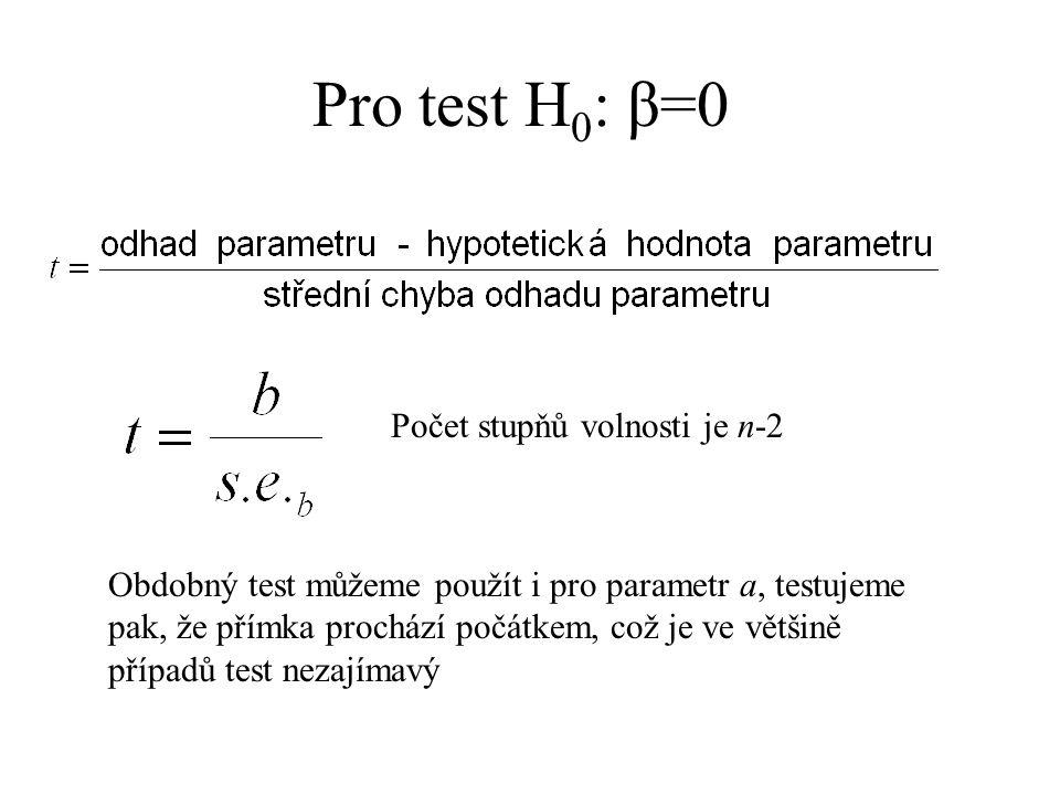 Pro test H 0 : β=0 Obdobný test můžeme použít i pro parametr a, testujeme pak, že přímka prochází počátkem, což je ve většině případů test nezajímavý