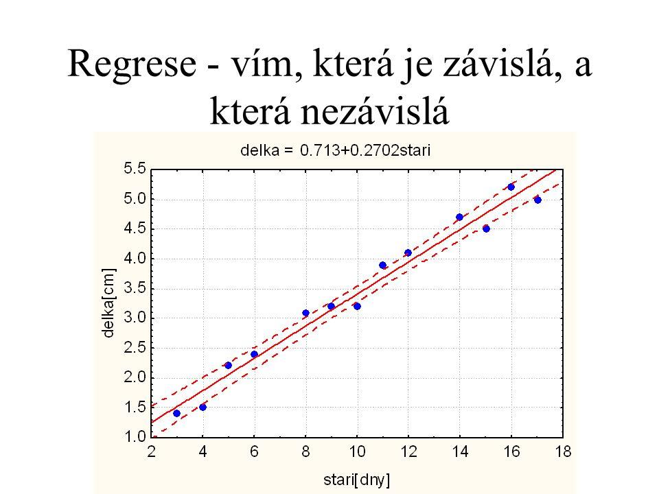Linearizované regrese Nejčastější transformace je logaritmická Když zlogaritmuji nezávisle proměnnou dostávám Y=a+b log(X) Ten první řádek se obvykle maže, druhý do článků často taky, ale dá se do popisu obrázku Předpoklad - reziduály nebyly závislé na průměru - transformace s nimi nic neudělala.