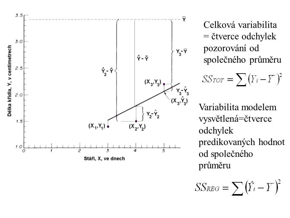 Celková variabilita = čtverce odchylek pozorování od společného průměru Variabilita modelem vysvětlená=čtverce odchylek predikovaných hodnot od společ
