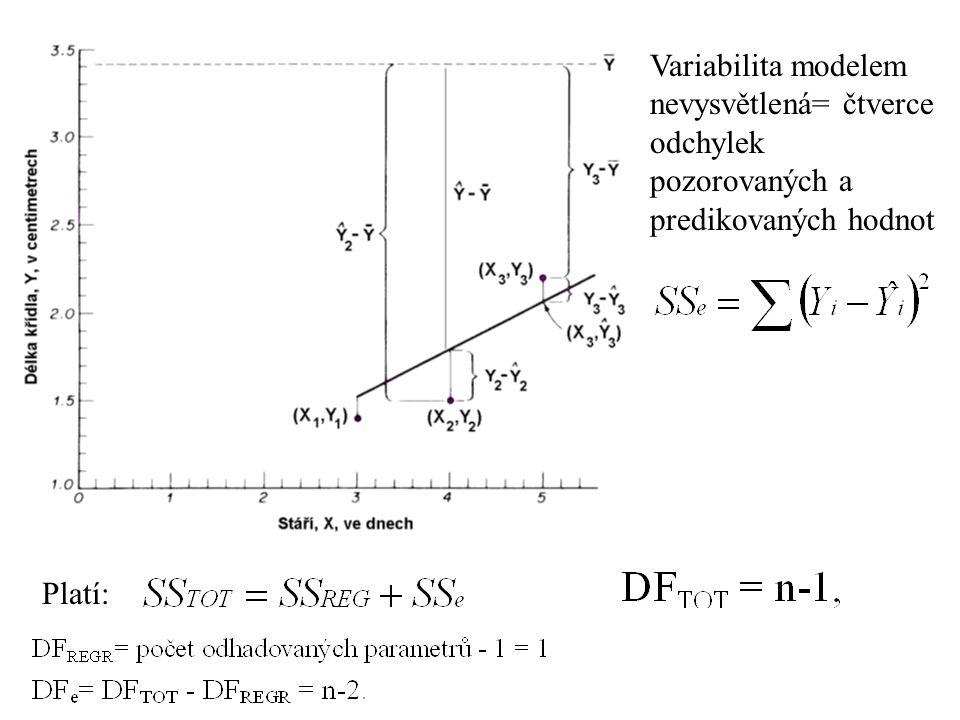 Variabilita modelem nevysvětlená= čtverce odchylek pozorovaných a predikovaných hodnot Platí:
